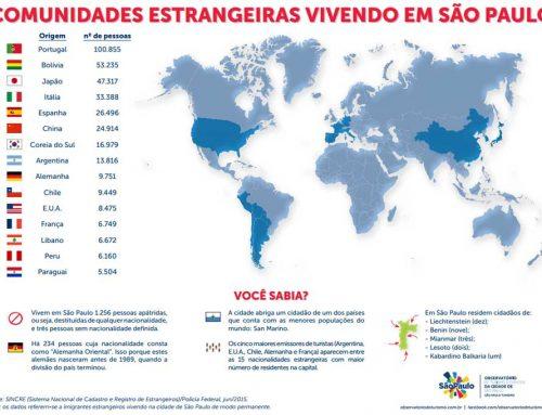 La France est la 12ème communauté étrangère à São Paulo