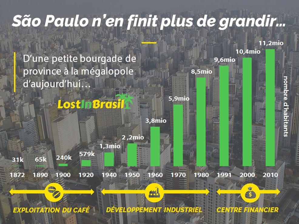 Population São Paulo