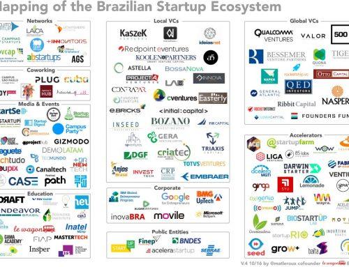 La carte de l'écosystème des startups au Brésil