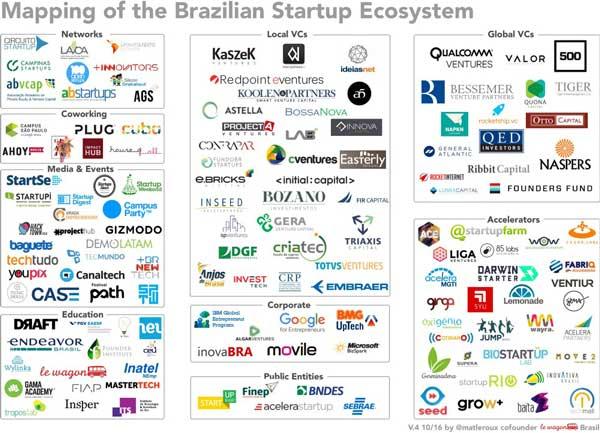 Startups Brésil
